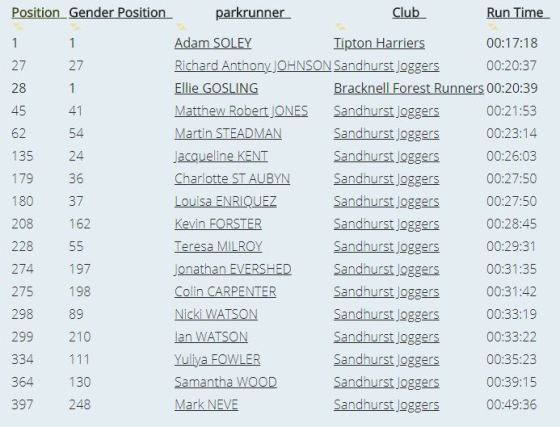 Parkrun Bracknell SJ results July 14th