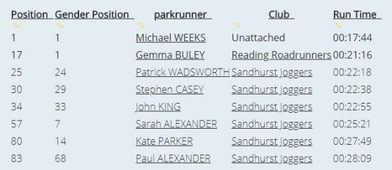 Parkrun Dinton SJ results July 14th