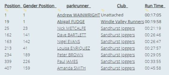 Rushmoor PR results Oct 20th